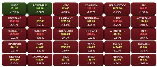 stock on 11 oct 18